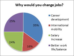 Changing jobs IELTS writing Task 1 Task 2 model answers charts tables Speaking