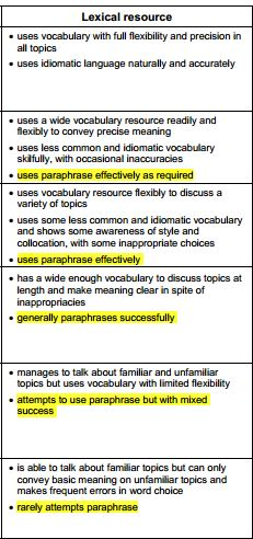 Band Score Descriptors Speaking Lexical Resource