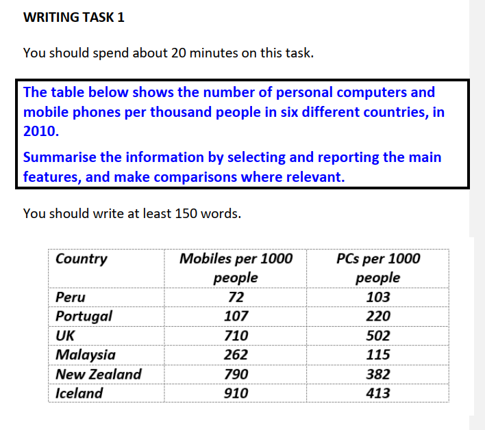 IELTS Task 1 table